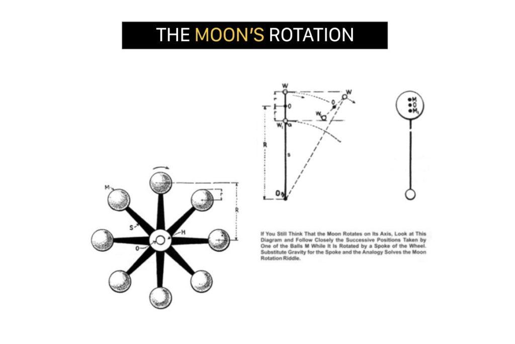 Tesla's moon rotation experiment